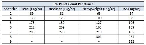 TSS Pellet Count Chart